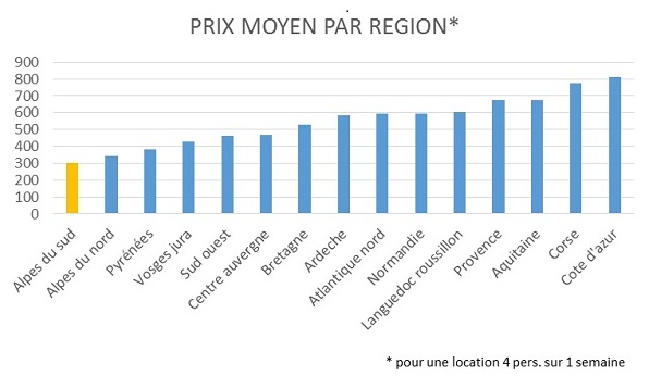 prix moyen region